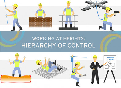 Working at heights: Hierarchy of control