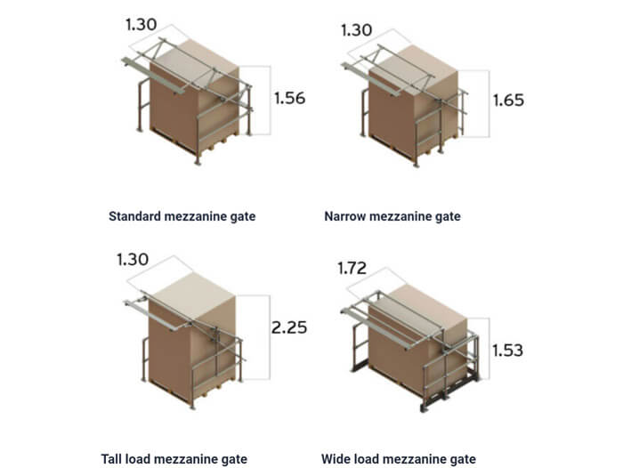 safety gates for any application